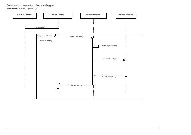 Sequence diagram for university system schematic wiring diagram university system uml use case diagram and sequence diagram rh slideshare net sequence diagram for university examination system sequence diagram for ccuart Choice Image