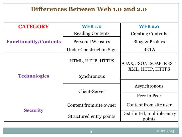 Introduction to web 2. 0.