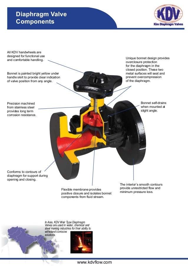Kdv wt brochure 100510 kdv diaphragm valves 4 ccuart Gallery