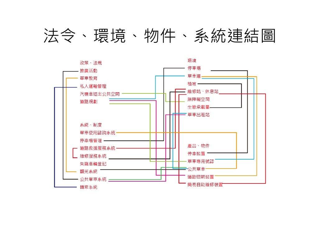 法令、環境、物件、系統連結圖