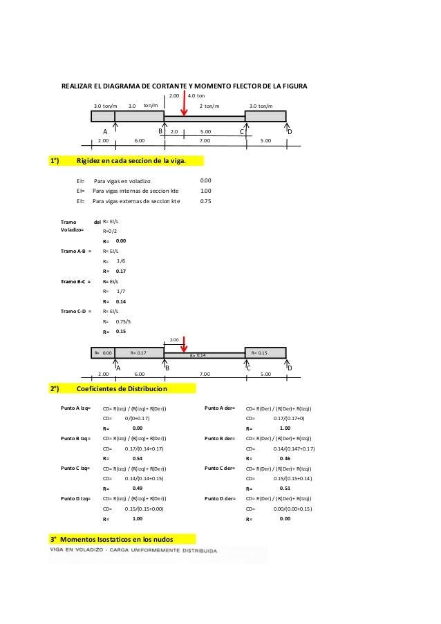 http://metododecross1031.blogspot.com/  REALIZAR EL DIAGRAMA DE CORTANTE Y MOMENTO FLECTOR DE LA FIGURA  4.0 ton  3.0 ton/...