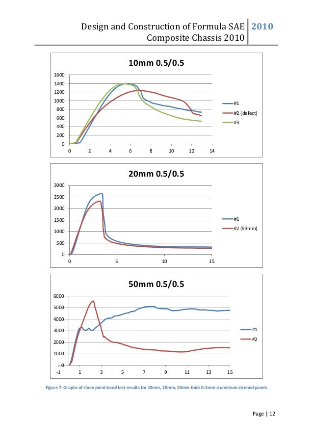 Design and Construction of Formula SAE Composite Chassis 2010 2010 Page | 12 Figure 7: Graphs of three point bend test res...