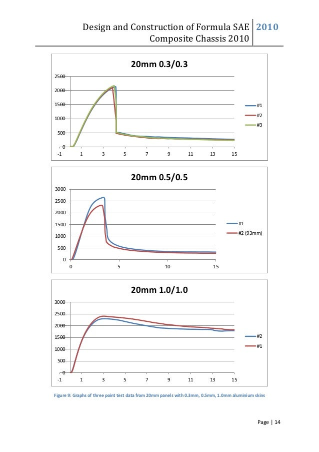 Design and Construction of Formula SAE Composite Chassis 2010 2010 Page | 14 Figure 9: Graphs of three point test data fro...