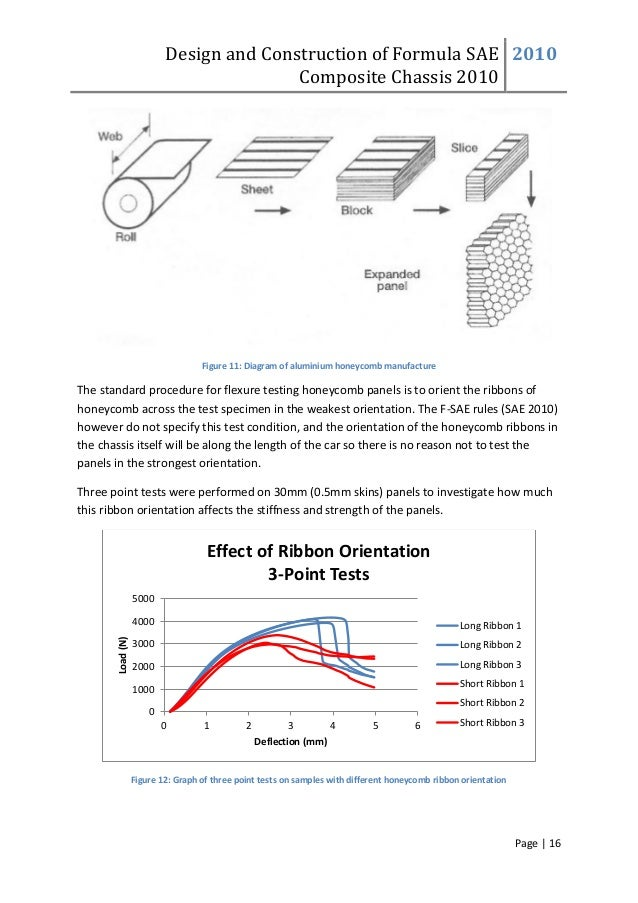 Design and Construction of Formula SAE Composite Chassis 2010 2010 Page | 16 Figure 11: Diagram of aluminium honeycomb man...