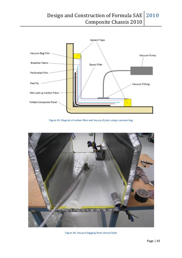 Design and Construction of Formula SAE Composite Chassis 2010 2010 Page | 43 Figure 43: Diagram of carbon fibre wet lay-up...