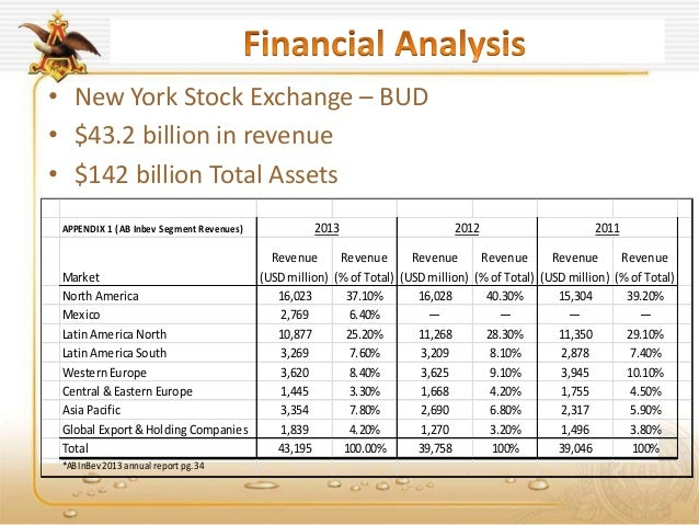 financial analysis of ab inbev Anheuser busch inbev nv (ab inbev) is a belgium-based company engaged in the brewers industry the company owns a portfolio of over 400 beer brands the company's brand portfolio includes global brands, such as budweiser, corona and stella artois international brands, including beck's, leffe and.