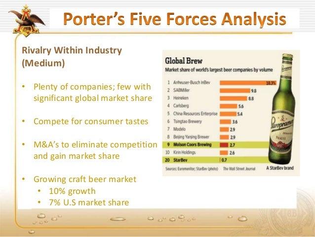 Ab inbev presentation final draft for Craft beer market share 2017