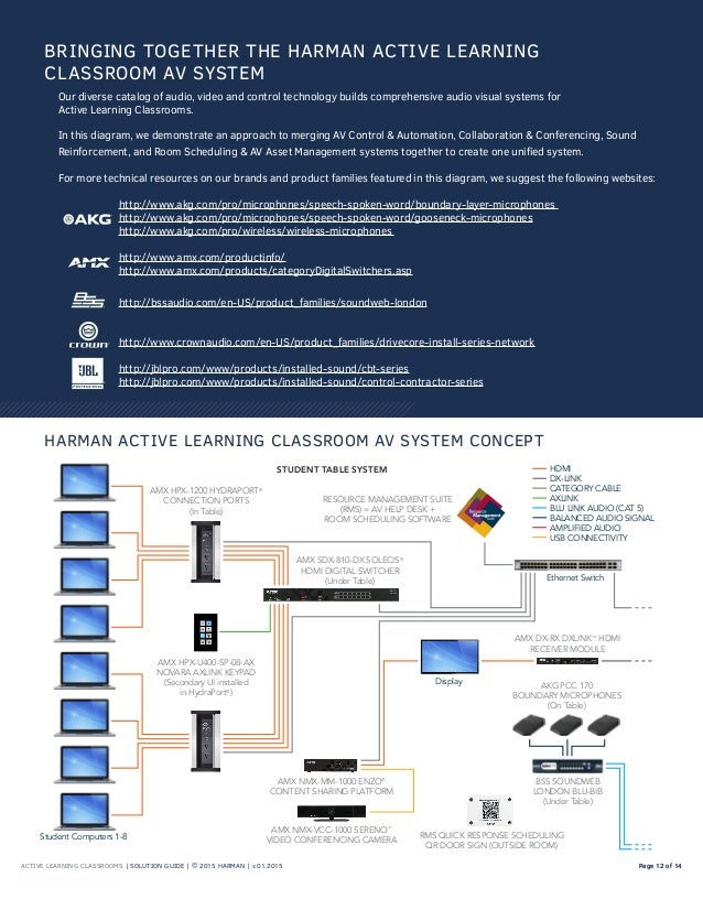 ACTIVE LEARNING CLASSROOMS | SOLUTION GUIDE | © 2015 HARMAN | v.01.2015 Page 12 of 14Page 12 of 14 Our diverse catalog of ...