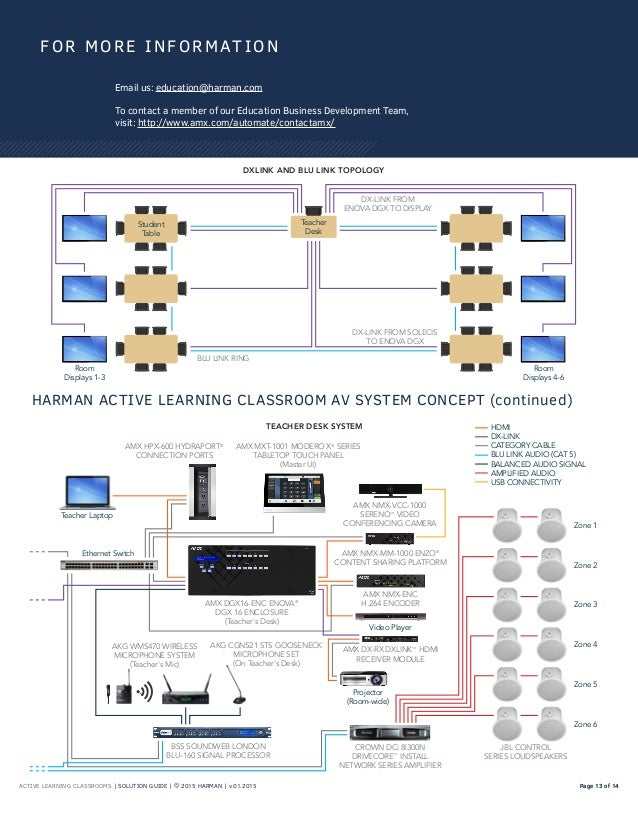 ACTIVE LEARNING CLASSROOMS | SOLUTION GUIDE | © 2015 HARMAN | v.01.2015 Page 13 of 14Page 13 of 14 FOR MORE INFORMAT ION E...