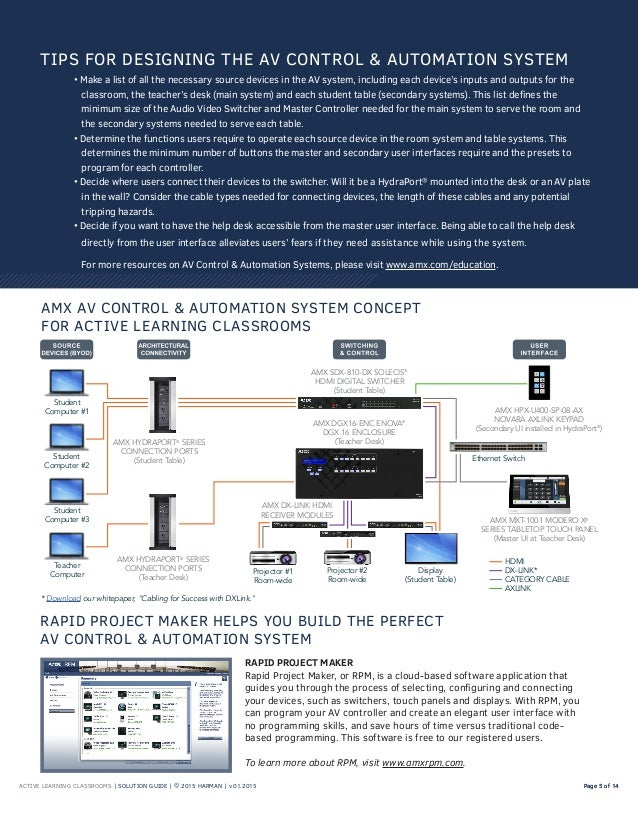 ACTIVE LEARNING CLASSROOMS | SOLUTION GUIDE | © 2015 HARMAN | v.01.2015 Page 5 of 14Page 5 of 14 AMX AV CONTROL & AUTOMATI...