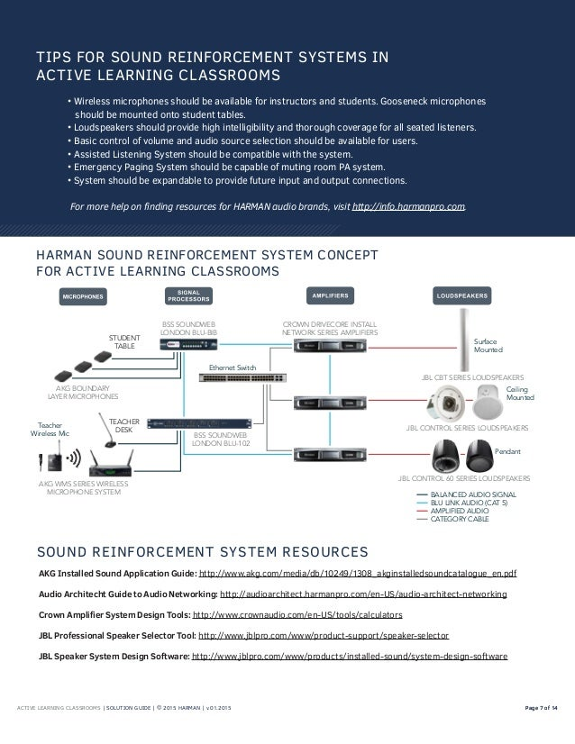 ACTIVE LEARNING CLASSROOMS | SOLUTION GUIDE | © 2015 HARMAN | v.01.2015 Page 7 of 14Page 7 of 14 • Wireless microphones sh...