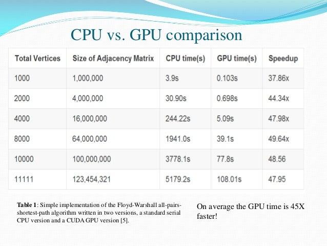 CPU vs. GPU presentation