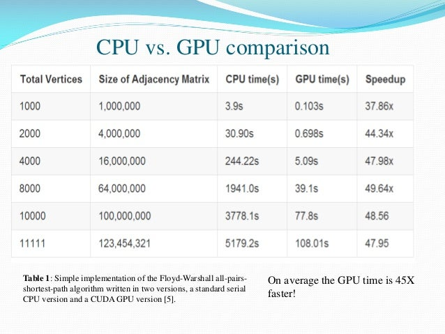 CPU vs. GPU comparison Table 1: Simple implementation of the Floyd-Warshall all-pairs- shortest-path algorithm written in ...