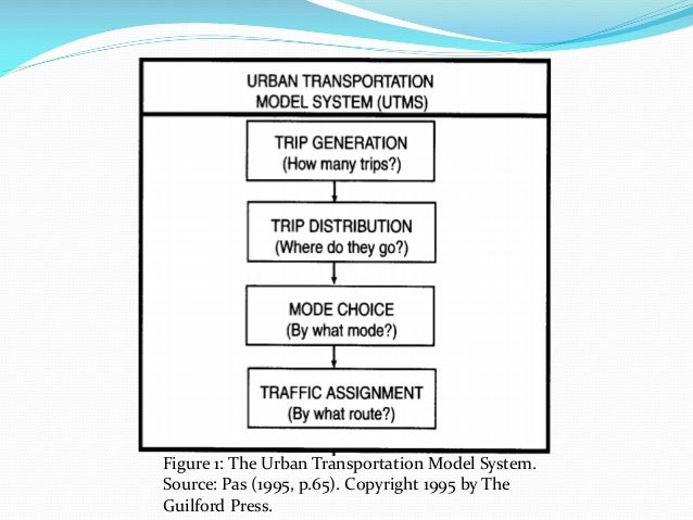 Figure 1: The Urban Transportation Model System. Source: Pas (1995, p.65). Copyright 1995 by The Guilford Press.
