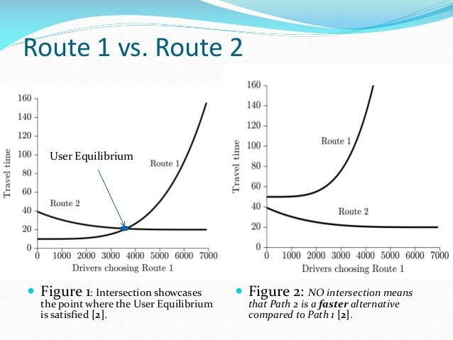 Route 1 vs. Route 2  Figure 1: Intersection showcases the point where the User Equilibrium is satisfied [2].  Figure 2: ...