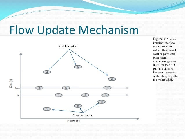 Flow Update Mechanism Figure 3: At each iteration, the flow update seeks to reduce the costs of costlier paths and bring t...