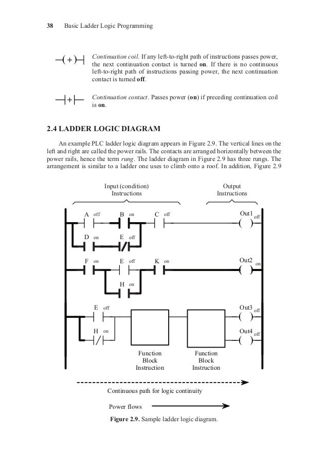 sample ladder logic diagram  ( )