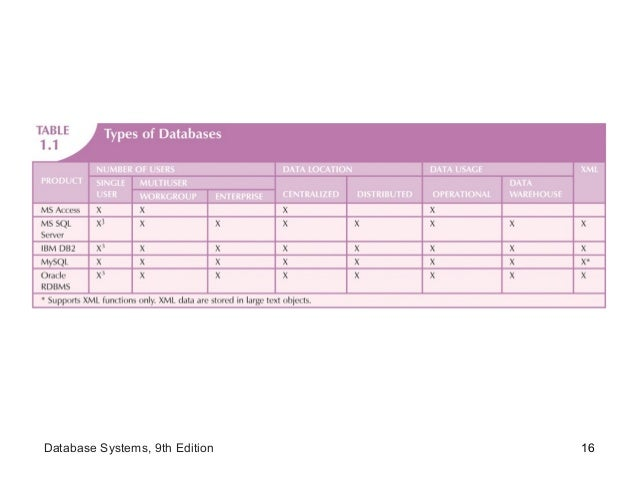 16Database Systems, 9th Edition