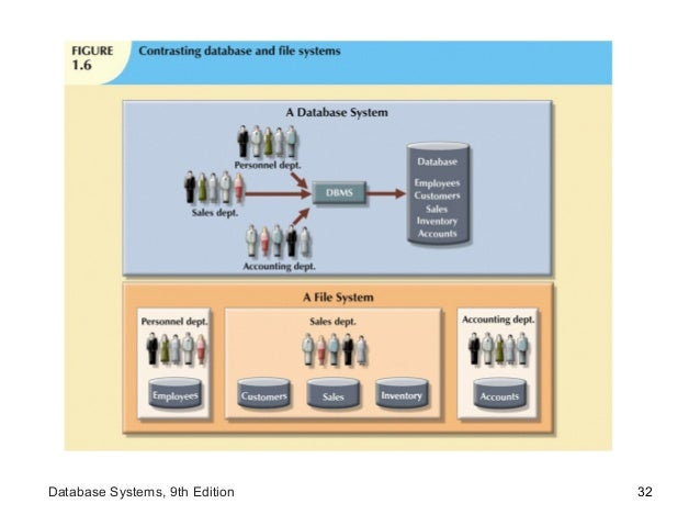 32Database Systems, 9th Edition