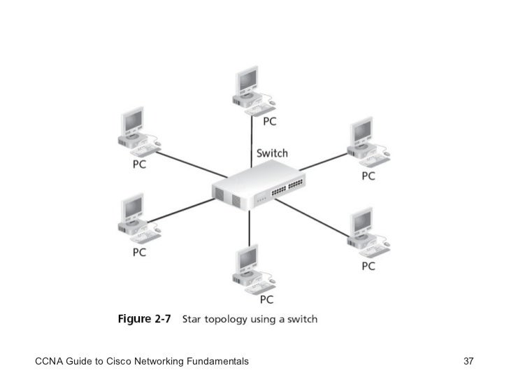 CCNA Network Devices