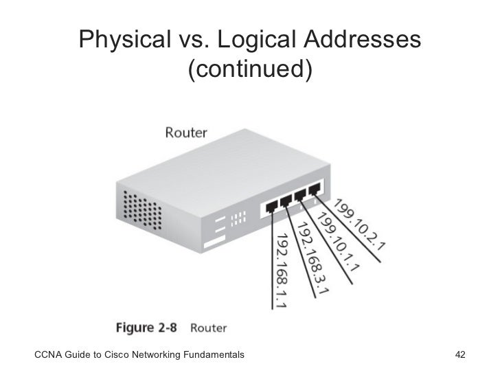 Ccna network devices physical vs logical publicscrutiny Gallery