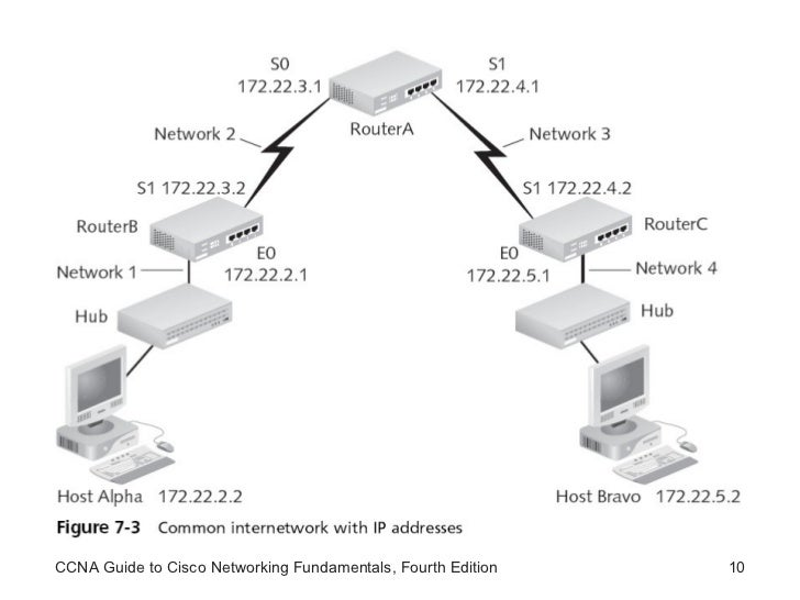 ccna guide to cisco networking fourth edition pdf