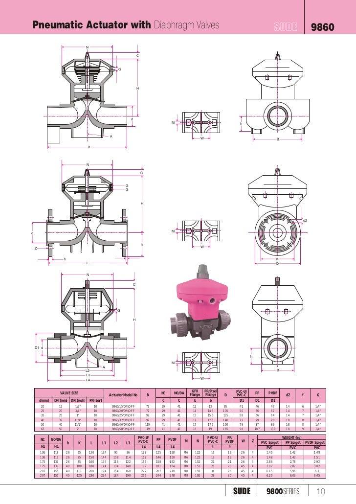 9800 plastic diaphragm valves with pneu and elect actuator 9800series sude 11 pneumatic actuator with diaphragm valves ccuart Image collections