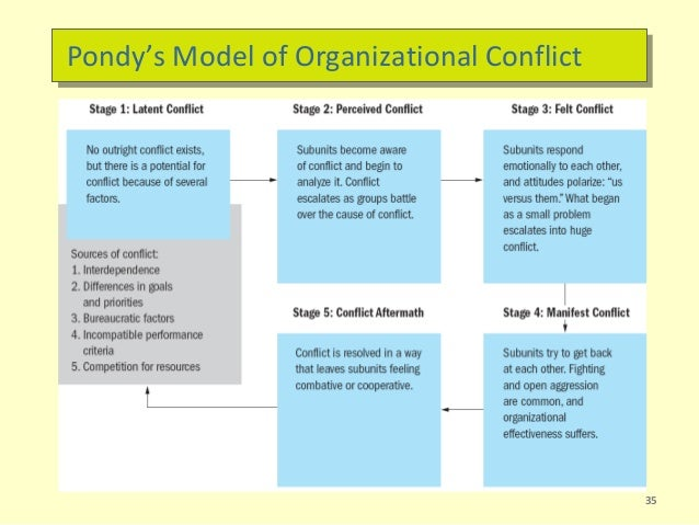 the stages of conflict management Constructive management of conflict conflicts occur at various stages in a group's development and center around a variety ofconcerns in early stages of a.