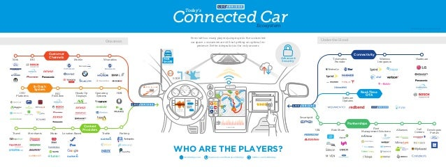 PANDORA STAY IN LANE 60MPH P REVERSE VOICE RECOGNITION 2:00 PM WWW SEARCH 135 Connected Car Today's Ecosystem RIDE SHARE 6...