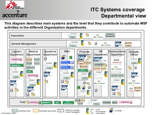 itc marketing plan Itc also created its french arm, which includes an important breeding  operation  market research marketing strategy setting up of database  statistics and.
