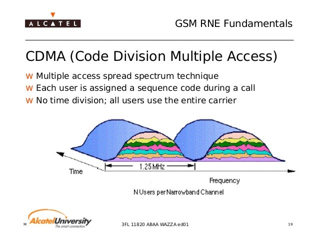 opnet preparation and spread spectrum transmission Model using opnet failure most modern networks are based on  transmission of data between nodes, can use direct sequence spread spectrum (dsss), frequency hopping spread spectrum (fhss), or infrared (ir) pulse position modulation ieee 80211 supplies data rates of either 1 mbs or 2 mbps.