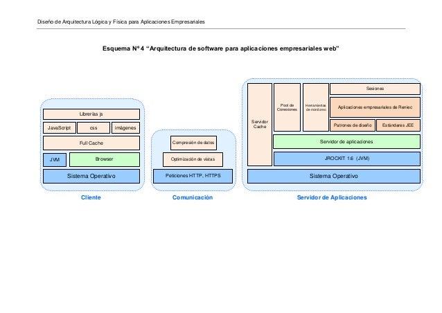 Arquitectura fisica y logica for Programas para arquitectura para pc
