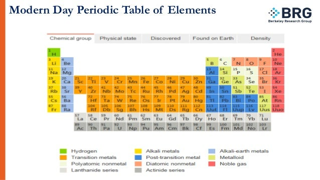 an analysis of periodic table by dimitri mendeleev Dmitri mendeleev was a very important in the development of chemistry he attended school to become a chemistry professor, studied gas density and invented.