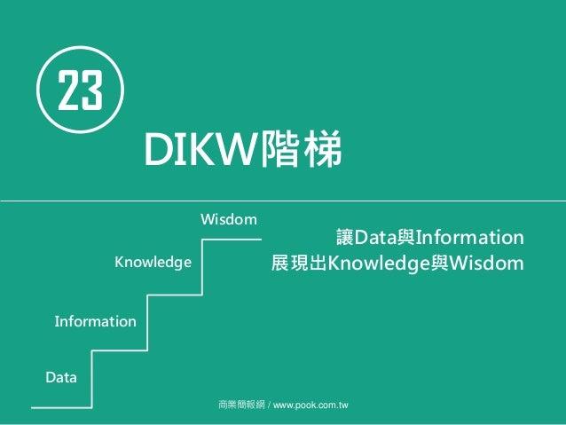 23 DIKW階梯 Data Information Knowledge Wisdom 讓Data與Information 展現出Knowledge與Wisdom 商業簡報網 / www.pook.com.tw