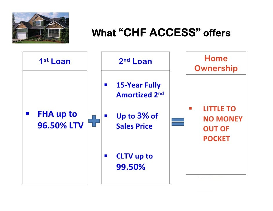 "ACCESS""              What ""CHF ACCESS"" offers  1st Loan         2nd Loan          Home                                  Ow..."