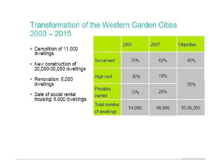 990413社會住宅與角色3 阿姆斯特丹為例 Slide 3