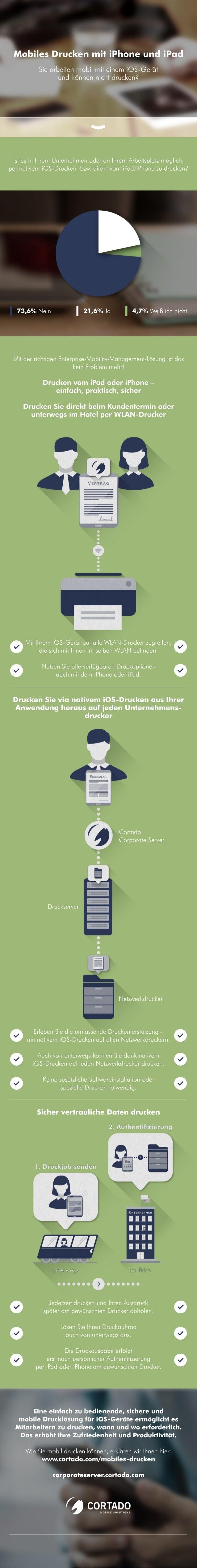 MobilesDruckenmitiPhoneundiPad SiearbeitenmobilmiteinemiOS-Gerät undkönnennichtdrucken? 73,6% Nein 4,7% Weißichnicht21,6% ...