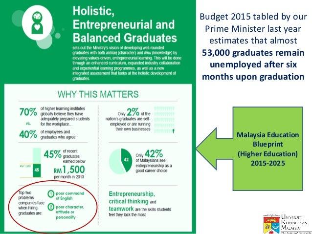 Education nation conference slides graduate employability ukm prabha sources ge blueprint and mebhe 6 budget 2015 malvernweather Image collections