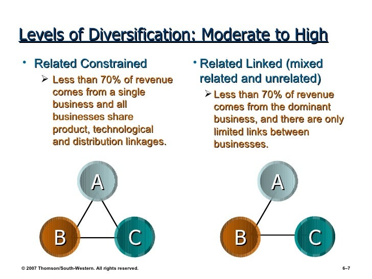 Related diversification strategy of google