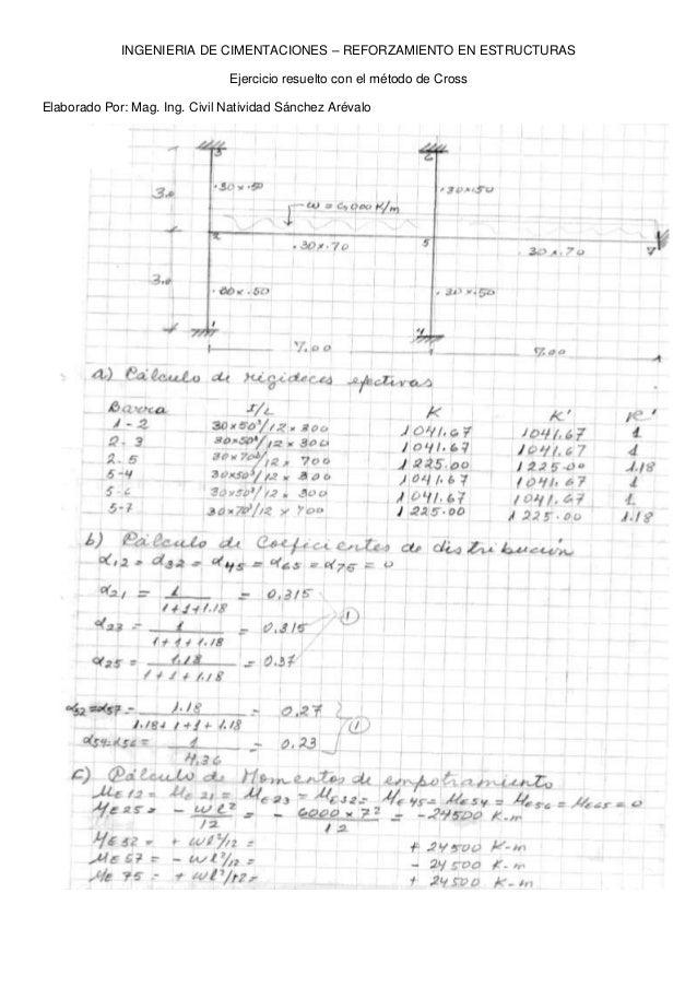 INGENIERIA DE CIMENTACIONES – REFORZAMIENTO EN ESTRUCTURAS  Ejercicio resuelto con el método de Cross  Elaborado Por: Mag....