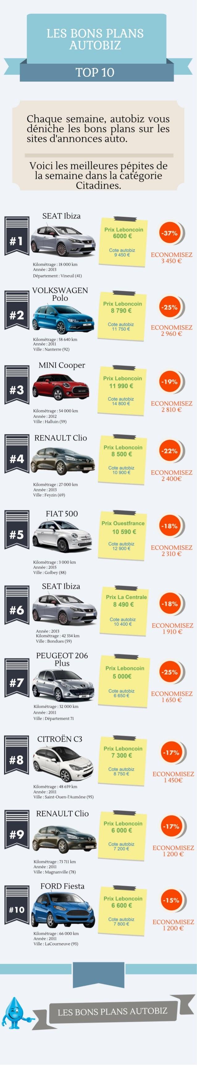 LES BONS PLANS AUTOBIZ  TOP 1O     Chaque semaine,  autobiz Vous deniche les bons plans sur les sites d'annonces auto.   V...