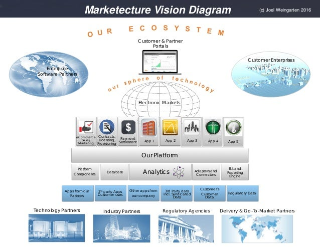 Jweingarten marketecture diagram marketecture vision diagram 3rd party apps customer uses other apps from our company customers customer data ccuart Gallery