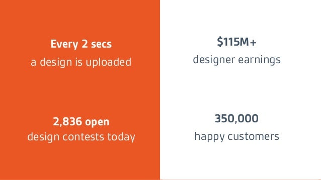 Every 2 secs a design is uploaded 2,836 open design contests today $115M+ designer earnings 350,000 happy customers