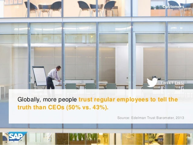 Globally, more people trust regular employees to tell the truth than CEOs (50% vs. 43%). Customers Source: Edelman Trust B...