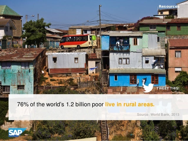 76% of the world's 1.2 billion poor live in rural areas. Resources Source: World Bank, 2013 TWEET THIS!
