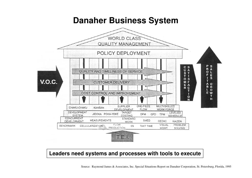 danaher corporation case analysis As the case explains, economic changes are a big concern for danaher's success the following topics will be analyzed in addressing those concerns: business-level strategy, corporate-level strategy, external analysis, internal analysis, recommendations.