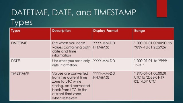 Mysql date format