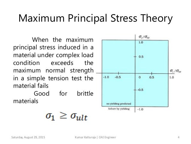 Stress theory diagram find wiring