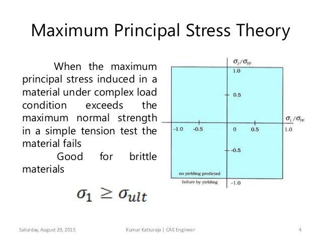 stress theory diagram