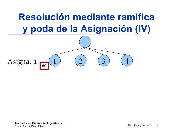 Resolución mediante ramifica y poda de la Asignación (IV) Asigna. a 60 2 1 3 4